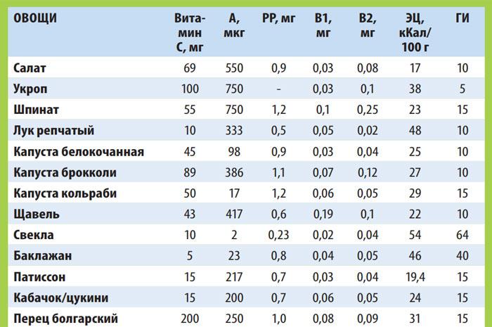Польза овощей (на 100 г) №1